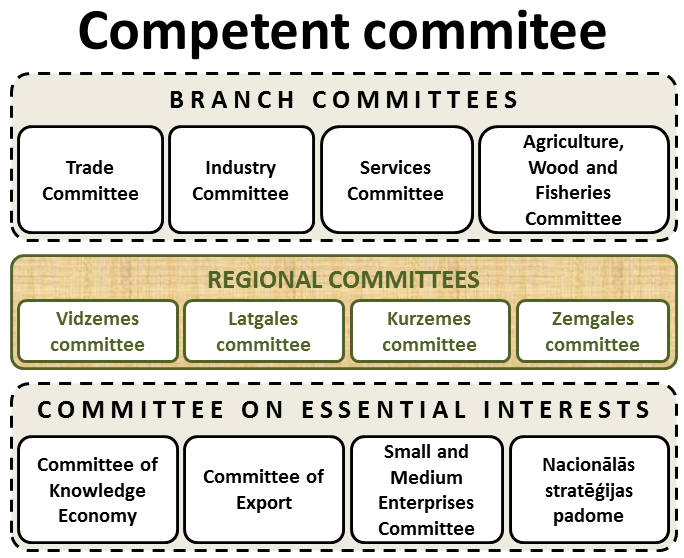Member Competency Committees